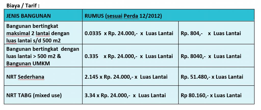 Biaya Pengurusan IMB